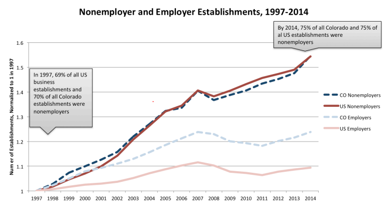 Graph showing that nonemployer establishments continue to grow from 1997 to 2014, while employer establishments are stagnant since 2007.