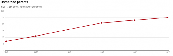 Chart showing rising levels of unmarried parents since 1968of
